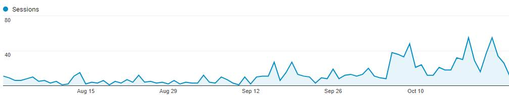 new blog traffic